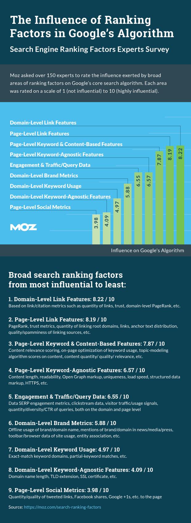 MOZ's Google Ranking Factors 2015
